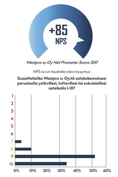 NPS-2017